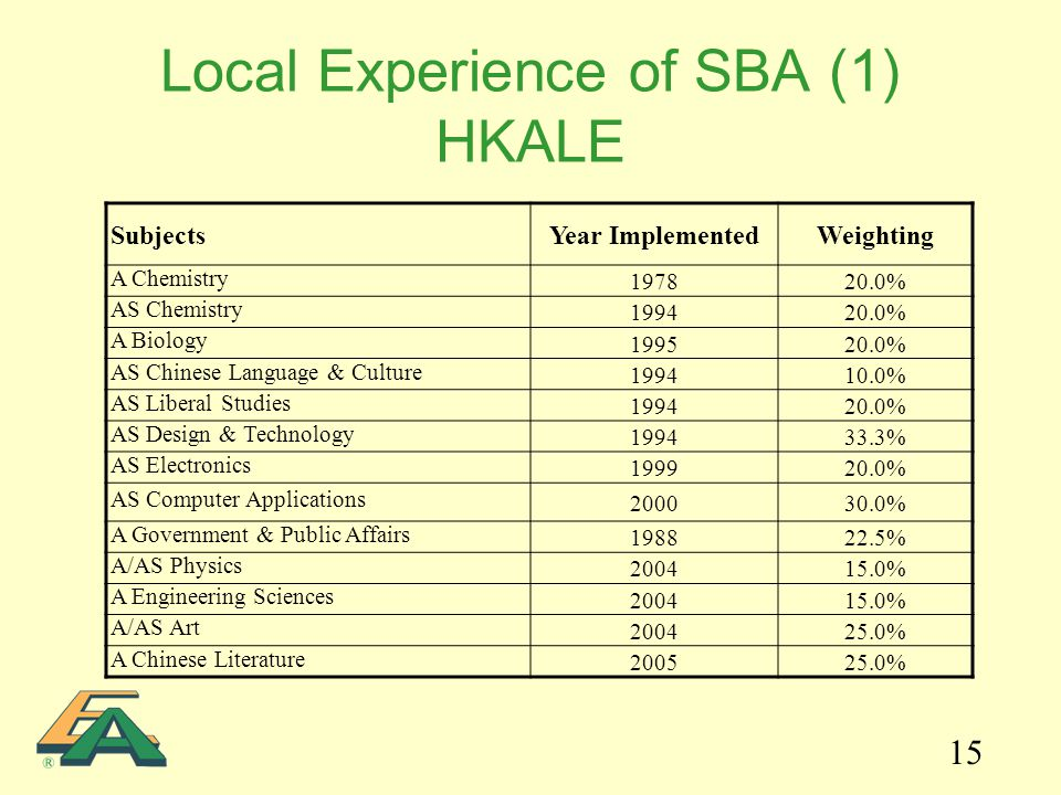 15 Local Experience of SBA (1) HKALE SubjectsYear ImplementedWeighting A Chemistry 197820.0% AS Chemistry 199420.0% A Biology 199520.0% AS Chinese Language & Culture 199410.0% AS Liberal Studies 199420.0% AS Design & Technology 199433.3% AS Electronics 199920.0% AS Computer Applications 200030.0% A Government & Public Affairs 198822.5% A/AS Physics 200415.0% A Engineering Sciences 200415.0% A/AS Art 200425.0% A Chinese Literature 200525.0%