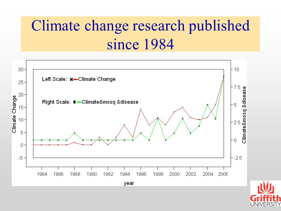 Outline Climate change: research amount since 1984 Outline of climate change scenarios Health impacts: global view Health impacts: some Australian issues What can be done.