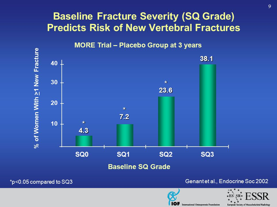 9 SQ0SQ1SQ2SQ3 % of Women With >1 New Fracture MORE Trial – Placebo Group at 3 years * 4.3 * 7.2 * 23.6 38.1 Baseline Fracture Severity (SQ Grade) Pre