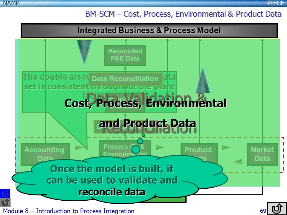 PIECENAMP Module 8 – Introduction to Process Integration 69 The double arrows mean that the data set is consistent throughout the plant facilities Plant Facilities Integrated Business & Process Model Process (P) & Environmental (E) Data Accounting Data Product Data Market Data Data Processing Processed P&E Data Data Reconciliation Reconciled P&E Data Data Validation & Reconciliation Once the model is built, it can be used to validate and reconcile data Cost, Process, Environmental and Product Data BM-SCM – Cost, Process, Environmental & Product Data
