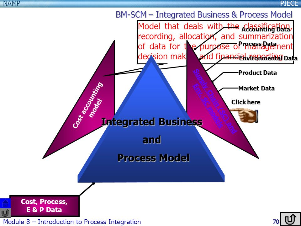 PIECENAMP Module 8 – Introduction to Process Integration 70 1 st Principles Models Cost Accounting Model Supply Chain(SC) and Env.