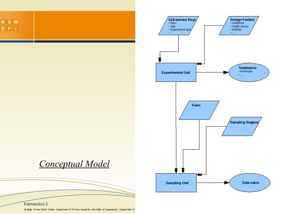NSW DPI Katmandoo 2 © State of New South Wales, Department of Primary Industries and State of Queensland, Department of Primary Industries and Fisheries Conceptual Model