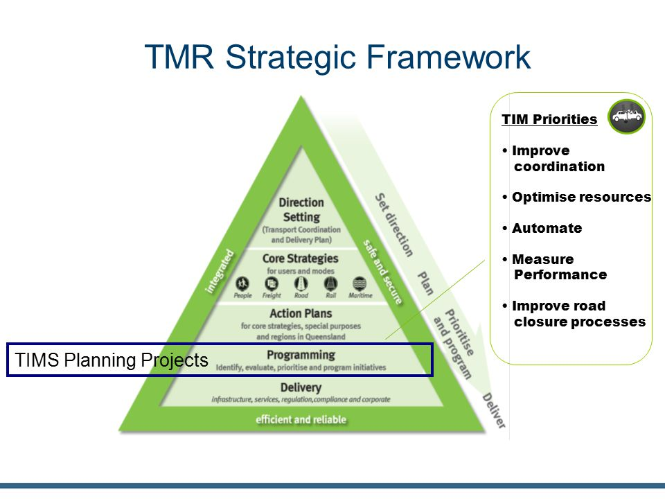 TMR Strategic Framework TIMS Planning Projects TIM Priorities Improve coordination Optimise resources Automate Measure Performance Improve road closur