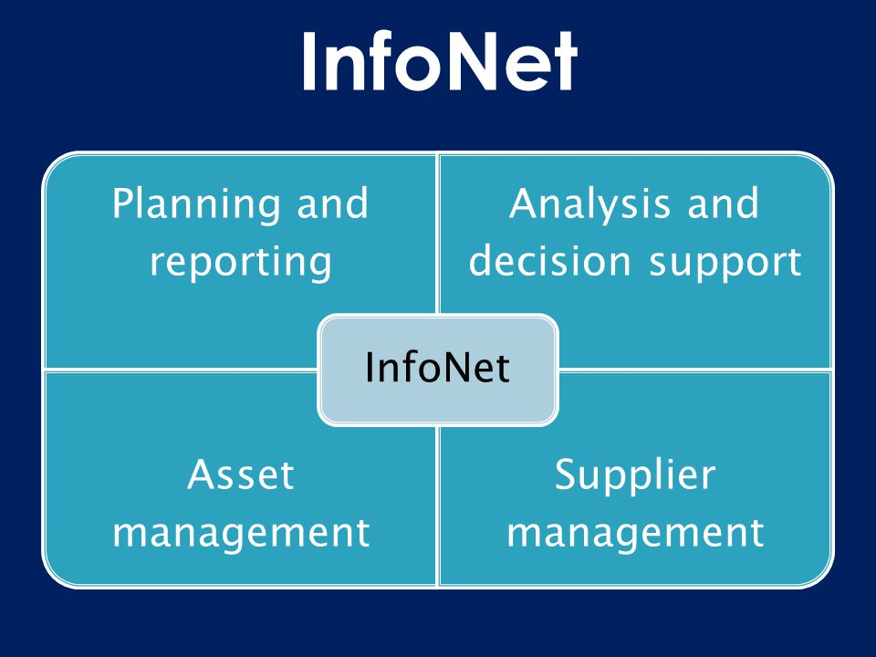 Planning and reporting Analysis and decision support Asset management Supplier management InfoNet