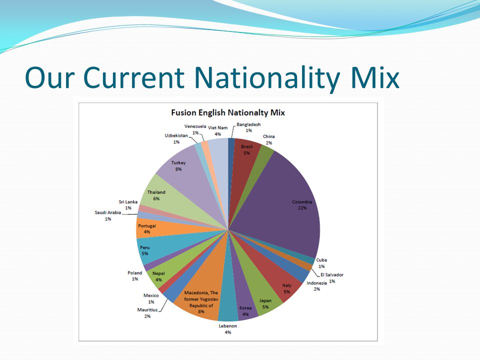 Our Current Nationality Mix
