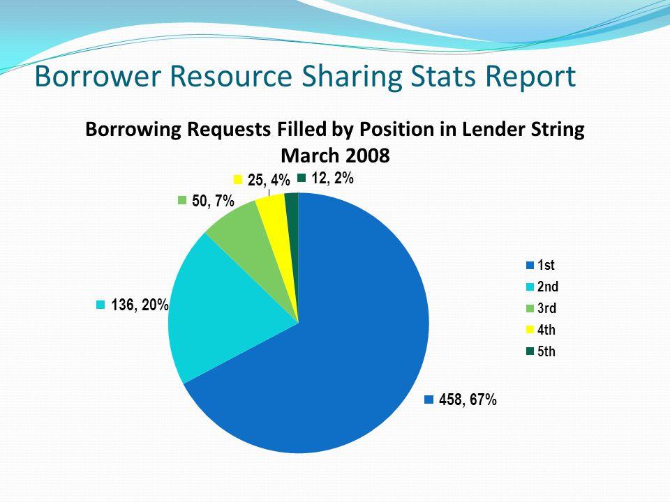 Borrower Resource Sharing Stats Report