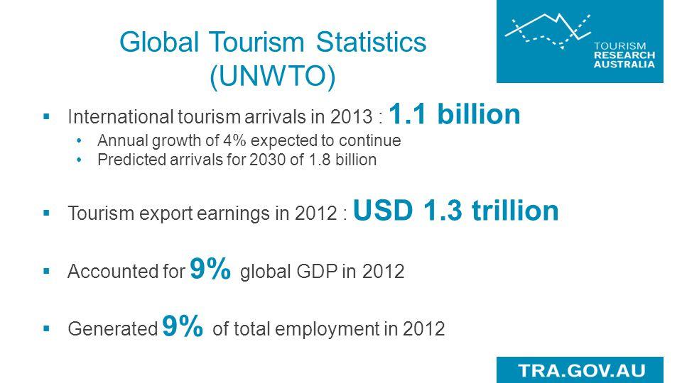 Tourism's Economic Significance (2012-13) AustraliaSouth Australia Direct tourism GDP$24.2 billion (2.8% of total GDP) $2.2 billion (2.3% of total GDP) Tourism exports$27 billion (8.9% of total exports) $1.1 billion (4% of total exports) Direct employment543,600 jobs (4.7% of total employment) 31,000 jobs (3.8% of total employment) Businesses280,083