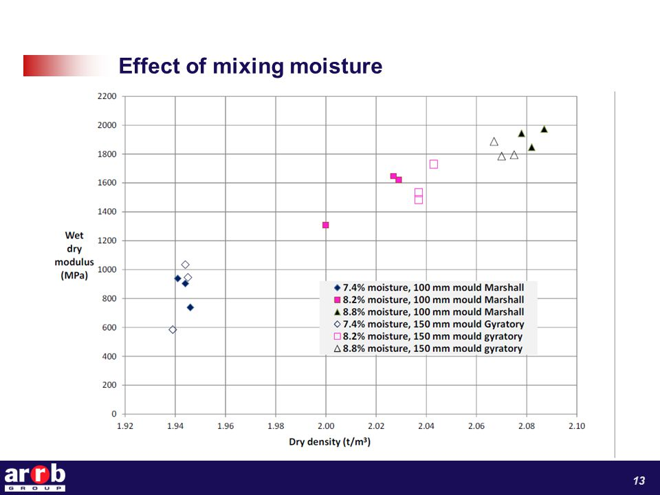 Effect of mixing moisture 13