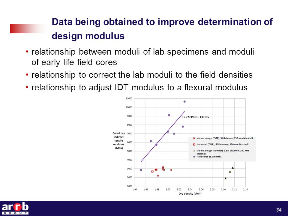 Data being obtained to improve determination of design modulus relationship between moduli of lab specimens and moduli of early-life field cores relationship to correct the lab moduli to the field densities relationship to adjust IDT modulus to a flexural modulus 34
