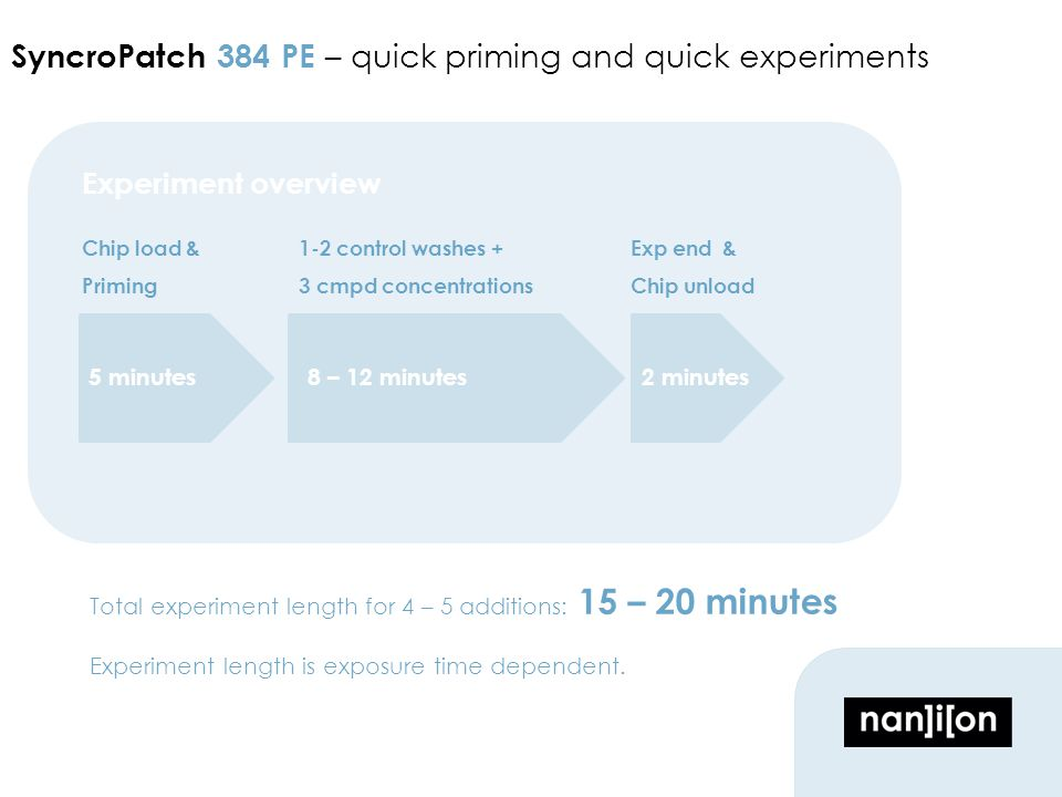 SyncroPatch 384 PE – quick priming and quick experiments Chip load & Priming 1-2 control washes + 3 cmpd concentrations 8 – 12 minutes5 minutes2 minutes Exp end & Chip unload Total experiment length for 4 – 5 additions: 15 – 20 minutes Experiment length is exposure time dependent.