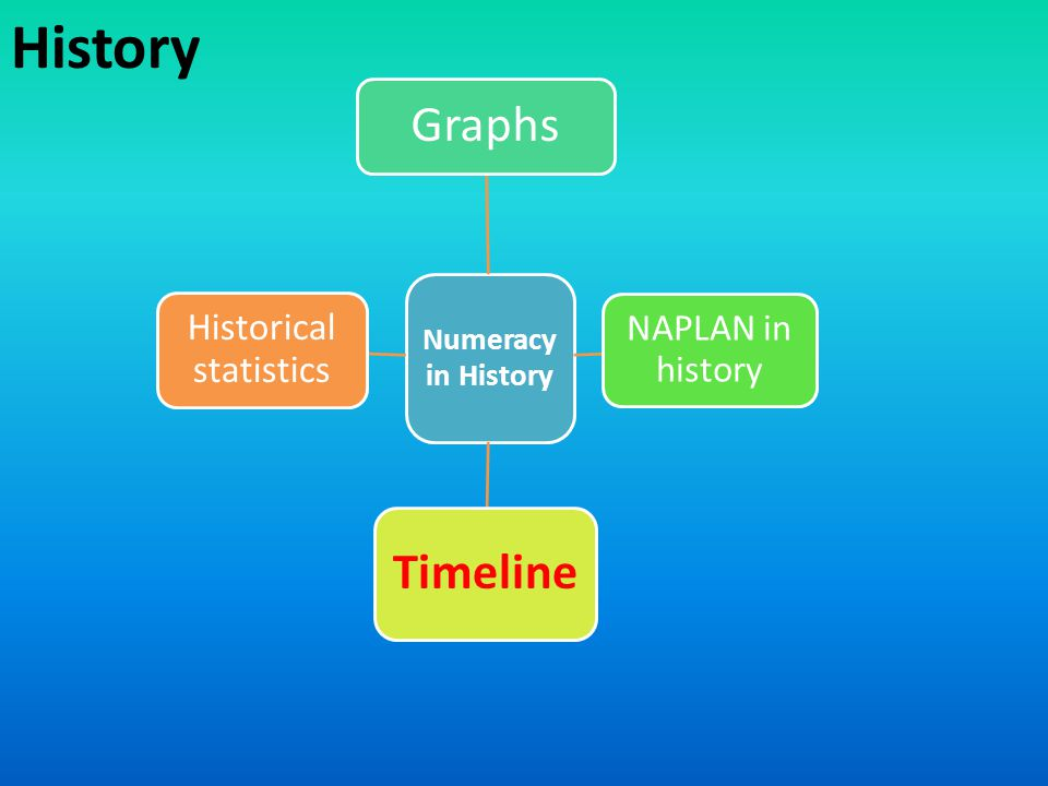 History Numeracy in History Graphs NAPLAN in history Timeline Historical statistics