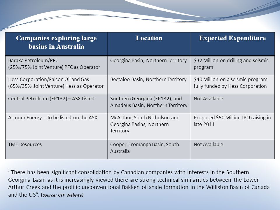 Companies exploring large basins in Australia LocationExpected Expenditure Baraka Petroleum/PFC (25%/75% Joint Venture) PFC as Operator Georgina Basin, Northern Territory$32 Million on drilling and seismic program Hess Corporation/Falcon Oil and Gas (65%/35% Joint Venture) Hess as Operator Beetaloo Basin, Northern Territory$40 Million on a seismic program fully funded by Hess Corporation Central Petroleum (EP132) – ASX ListedSouthern Georgina (EP132), and Amadeus Basin, Northern Territory Not Available Armour Energy - To be listed on the ASXMcArthur, South Nicholson and Georgina Basins, Northern Territory Proposed $50 Million IPO raising in late 2011 TME ResourcesCooper-Eromanga Basin, South Australia Not Available There has been significant consolidation by Canadian companies with interests in the Southern Georgina Basin as it is increasingly viewed there are strong technical similarities between the Lower Arthur Creek and the prolific unconventional Bakken oil shale formation in the Williston Basin of Canada and the US .