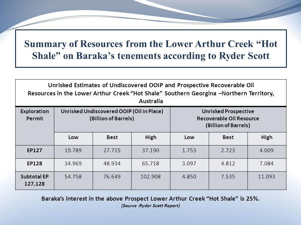 Unrisked Estimates of Undiscovered OOIP and Prospective Recoverable Oil Resources in the Lower Arthur Creek Hot Shale Southern Georgina –Northern Territory, Australia Exploration Permit Unrisked Undiscovered OOIP (Oil in Place) (Billion of Barrels) Unrisked Prospective Recoverable Oil Resource (Billion of Barrels) LowBestHighLowBestHigh EP12719.78927.71537.1901.7532.7234.009 EP12834.96948.93465.7183.0974.8127.084 Subtotal EP 127,128 54.75876.649102.9084.8507.53511.093 Summary of Resources from the Lower Arthur Creek Hot Shale on Baraka's tenements according to Ryder Scott Baraka's interest in the above Prospect Lower Arthur Creek Hot Shale is 25%.