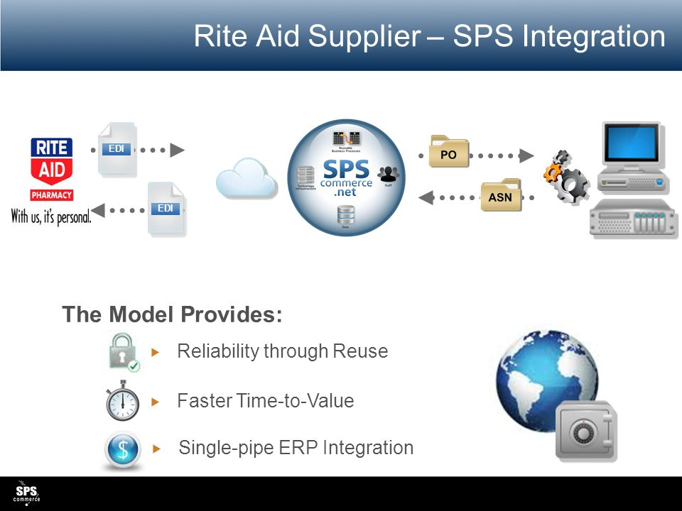 Rite Aid Supplier – SPS Integration  Faster Time-to-Value  Reliability through Reuse  Single-pipe ERP Integration The Model Provides: EDI