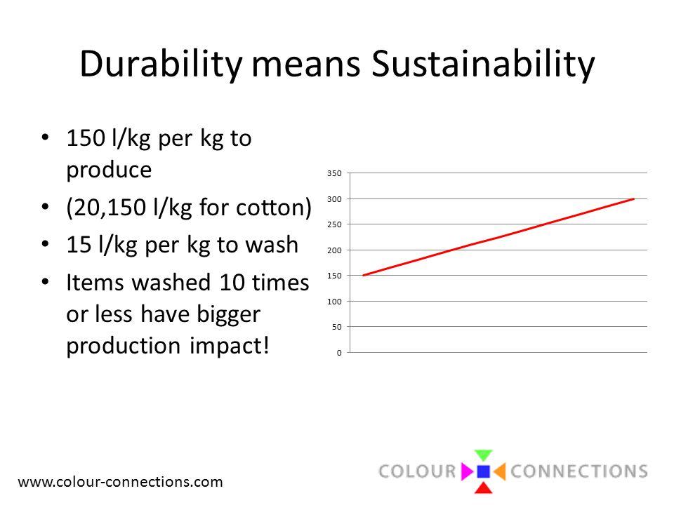 www.colour-connections.com Durability means Sustainability 150 l/kg per kg to produce (20,150 l/kg for cotton) 15 l/kg per kg to wash Items washed 10