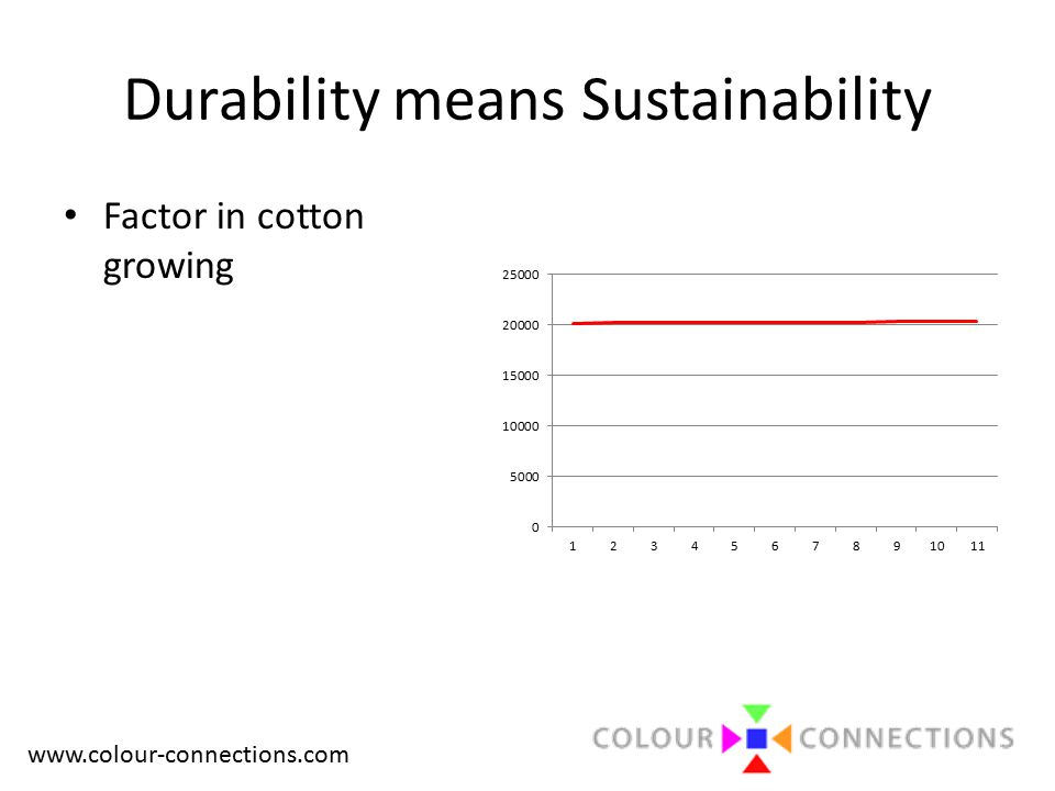 www.colour-connections.com Durability means Sustainability Factor in cotton growing