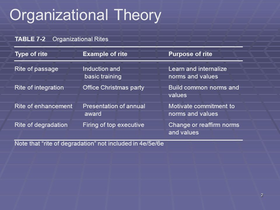 2 Organizational Theory TABLE 7-2 Organizational Rites Type of riteExample of ritePurpose of rite Rite of passageInduction and Learn and internalize b