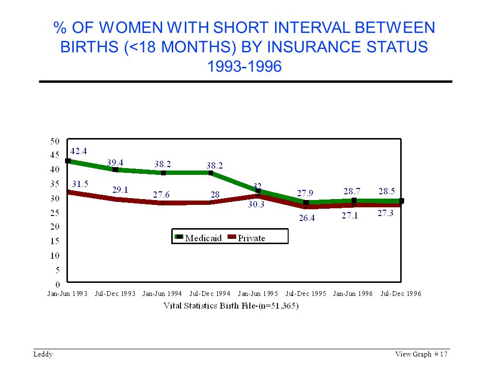 LeddyView Graph # 17 % OF WOMEN WITH SHORT INTERVAL BETWEEN BIRTHS (<18 MONTHS) BY INSURANCE STATUS 1993-1996