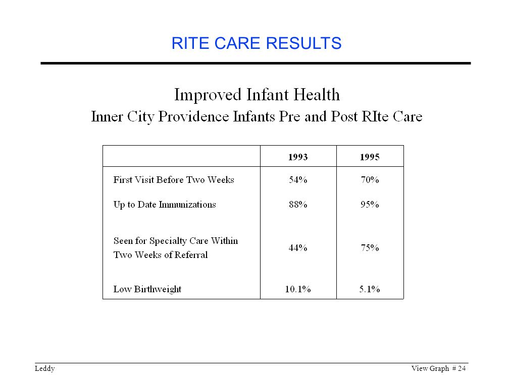 LeddyView Graph # 24 RITE CARE RESULTS