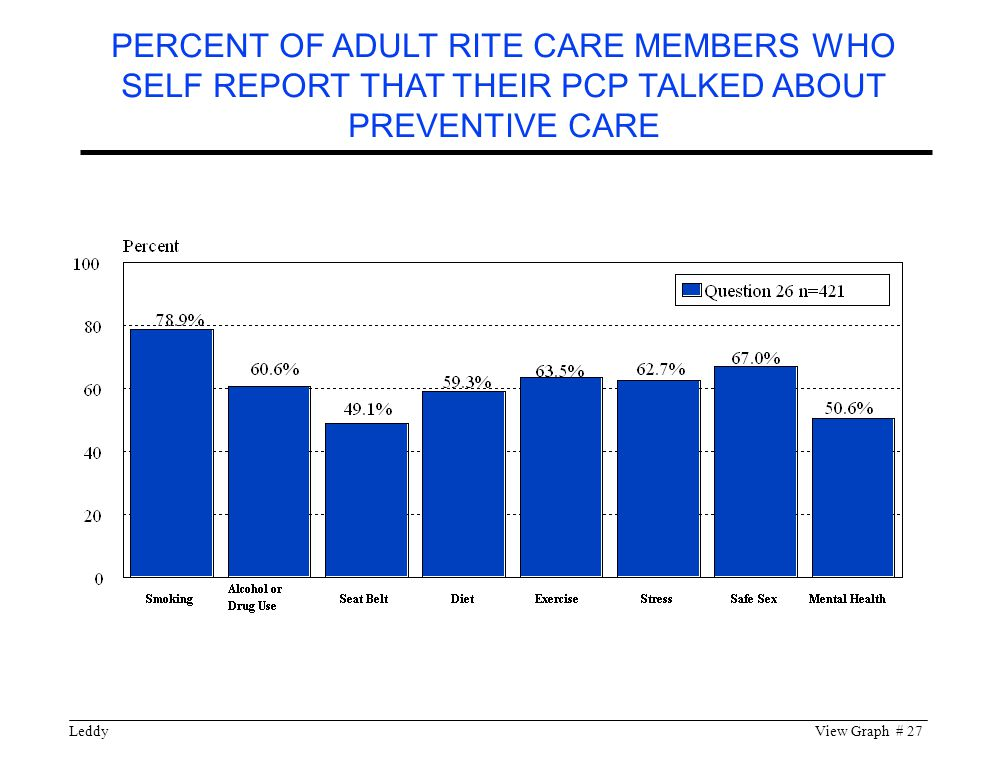 LeddyView Graph # 27 PERCENT OF ADULT RITE CARE MEMBERS WHO SELF REPORT THAT THEIR PCP TALKED ABOUT PREVENTIVE CARE