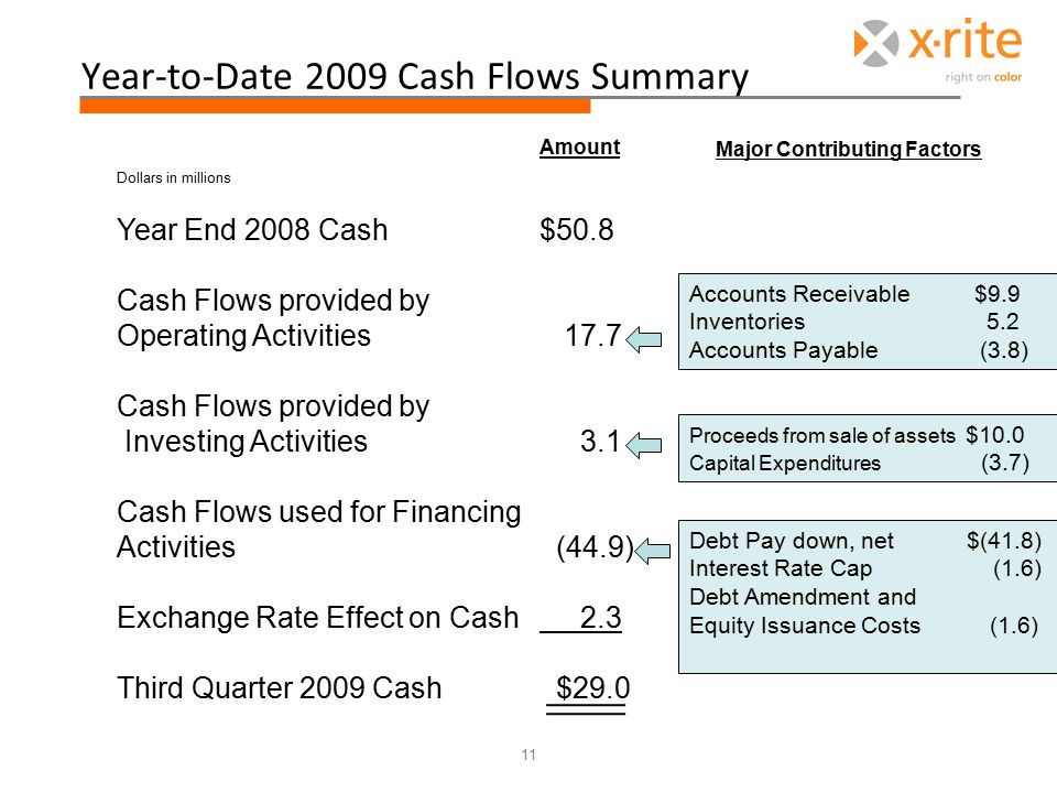 Year-to-Date 2009 Cash Flows Summary Amount Dollars in millions Year End 2008 Cash$50.8 Cash Flows provided by Operating Activities 17.7 Cash Flows provided by Investing Activities 3.1 Cash Flows used for Financing Activities (44.9) Exchange Rate Effect on Cash 2.3 Third Quarter 2009 Cash $29.0 Accounts Receivable $9.9 Inventories 5.2 Accounts Payable (3.8) Proceeds from sale of assets $10.0 Capital Expenditures (3.7) Debt Pay down, net $(41.8) Interest Rate Cap (1.6) Debt Amendment and Equity Issuance Costs (1.6) 11 Major Contributing Factors