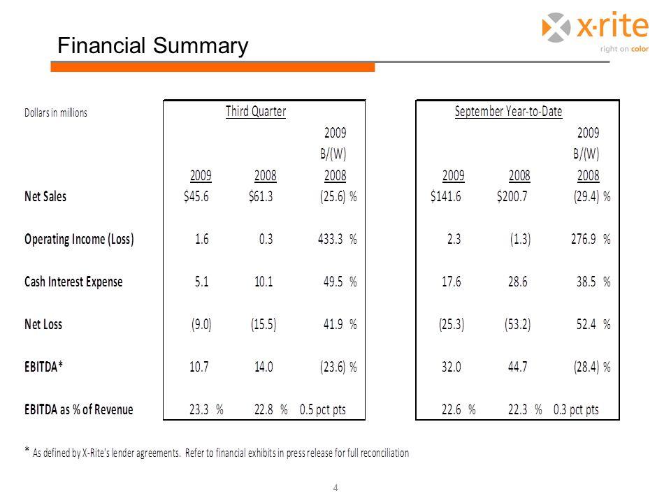 Financial Summary 4