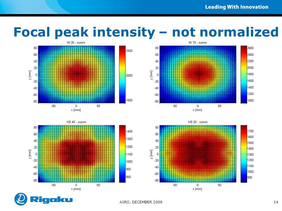 Focal peak intensity – not normalized AXRO, DECEMBER 200914