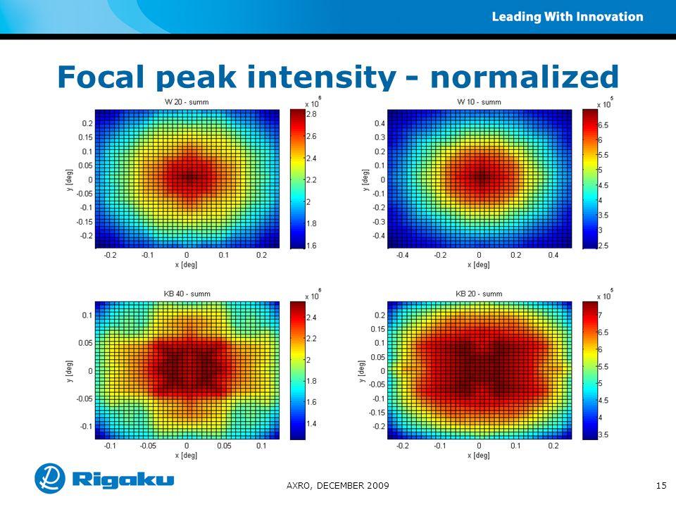 Focal peak intensity - normalized AXRO, DECEMBER 200915