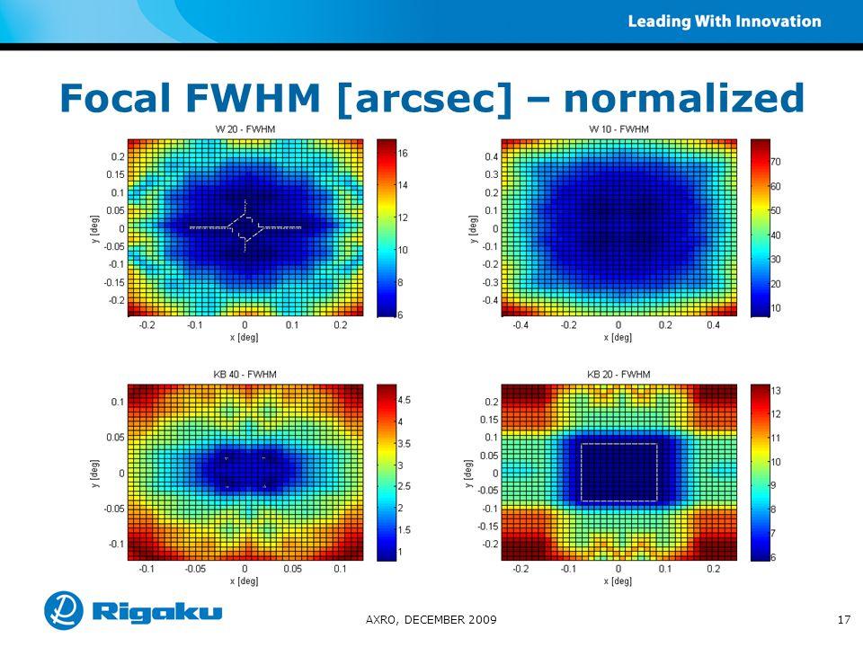 Focal FWHM [arcsec] – normalized AXRO, DECEMBER 200917