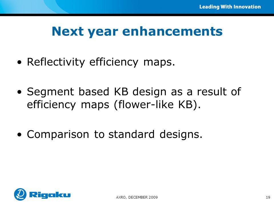 Next year enhancements Reflectivity efficiency maps.