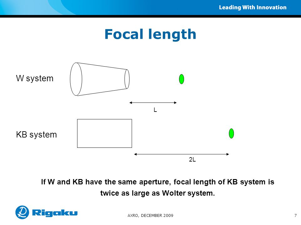 Focal length optimization AXRO, DECEMBER 200918 ideal focal length for both sets results in asymmetric peak focal length of mirror set one was optimized Difference ideal- optimal ~ 4 mm