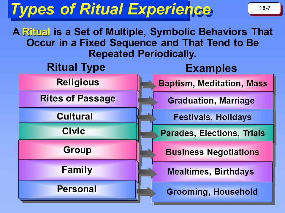 16-7 Types of Ritual Experience Ritual A Ritual is a Set of Multiple, Symbolic Behaviors That Occur in a Fixed Sequence and That Tend to Be Repeated Periodically.