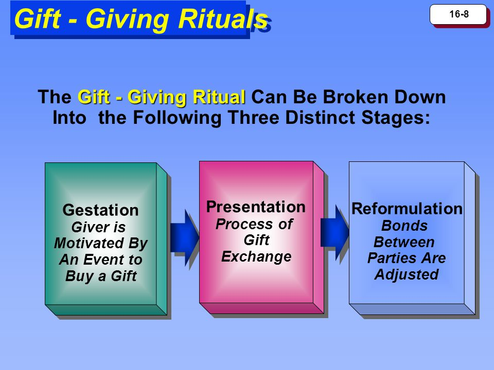 16-8 Gift - Giving Rituals Gift - Giving Ritual The Gift - Giving Ritual Can Be Broken Down Into the Following Three Distinct Stages: Gestation Giver