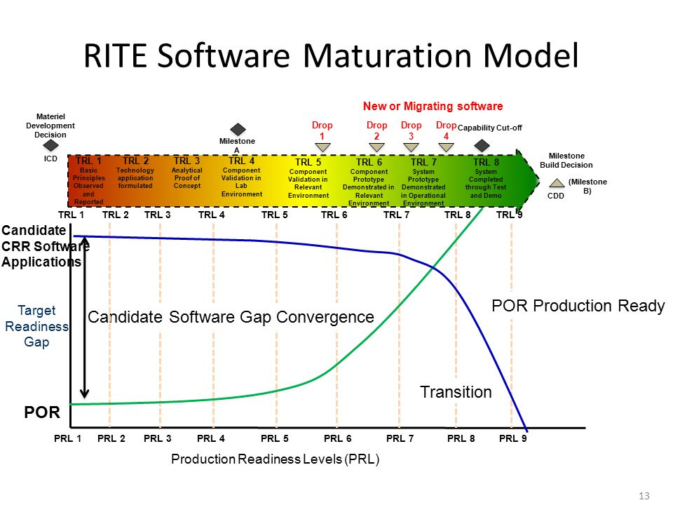 RITE Software Maturation Model 13 Candidate CRR Software Applications POR Target Readiness Gap TRL 3TRL 4TRL 5TRL 6TRL 7 PRL 1PRL 2PRL 3PRL 4PRL 5 TRL 8TRL 9 Candidate Software Gap Convergence Transition POR Production Ready TRL 2TRL 1 PRL 6PRL 7PRL 8PRL 9 Production Readiness Levels (PRL) TRL 5 Component Validation in Relevant Environment TRL 6 Component Prototype Demonstrated in Relevant Environment TRL 7 System Prototype Demonstrated in Operational Environment TRL 8 System Completed through Test and Demo ICD Materiel Development Decision Milestone A Milestone Build Decision CDD (Milestone B) New or Migrating software Drop 1 Drop 2 Drop 3 Drop 4 Capability Cut-off TRL 1 Basic Principles Observed and Reported TRL 2 Technology application formulated TRL 3 Analytical Proof of Concept TRL 4 Component Validation in Lab Environment