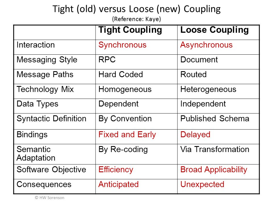 © HW Sorenson Tight (old) versus Loose (new) Coupling (Reference: Kaye) Tight CouplingLoose Coupling InteractionSynchronousAsynchronous Messaging StyleRPCDocument Message PathsHard CodedRouted Technology MixHomogeneousHeterogeneous Data TypesDependentIndependent Syntactic DefinitionBy ConventionPublished Schema BindingsFixed and EarlyDelayed Semantic Adaptation By Re-codingVia Transformation Software ObjectiveEfficiencyBroad Applicability ConsequencesAnticipatedUnexpected