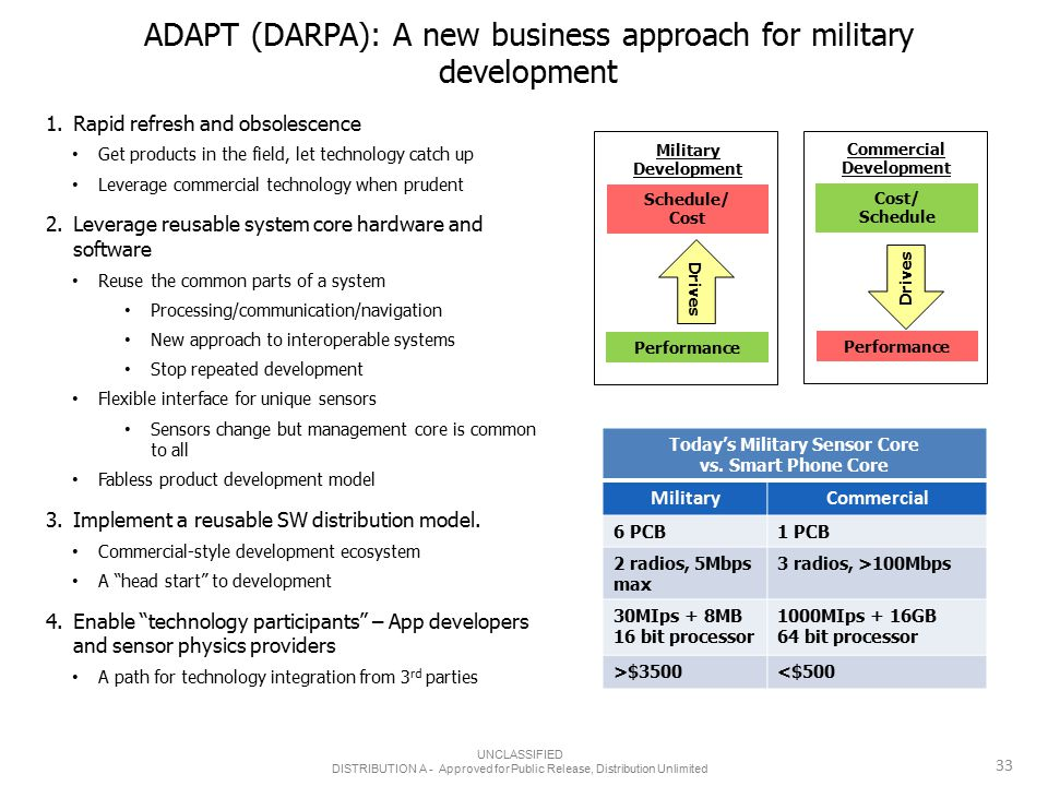 ADAPT (DARPA): A new business approach for military development Military Development Schedule/ Cost Performance Drives Cost/ Schedule Performance Drives Commercial Development Today's Military Sensor Core vs.