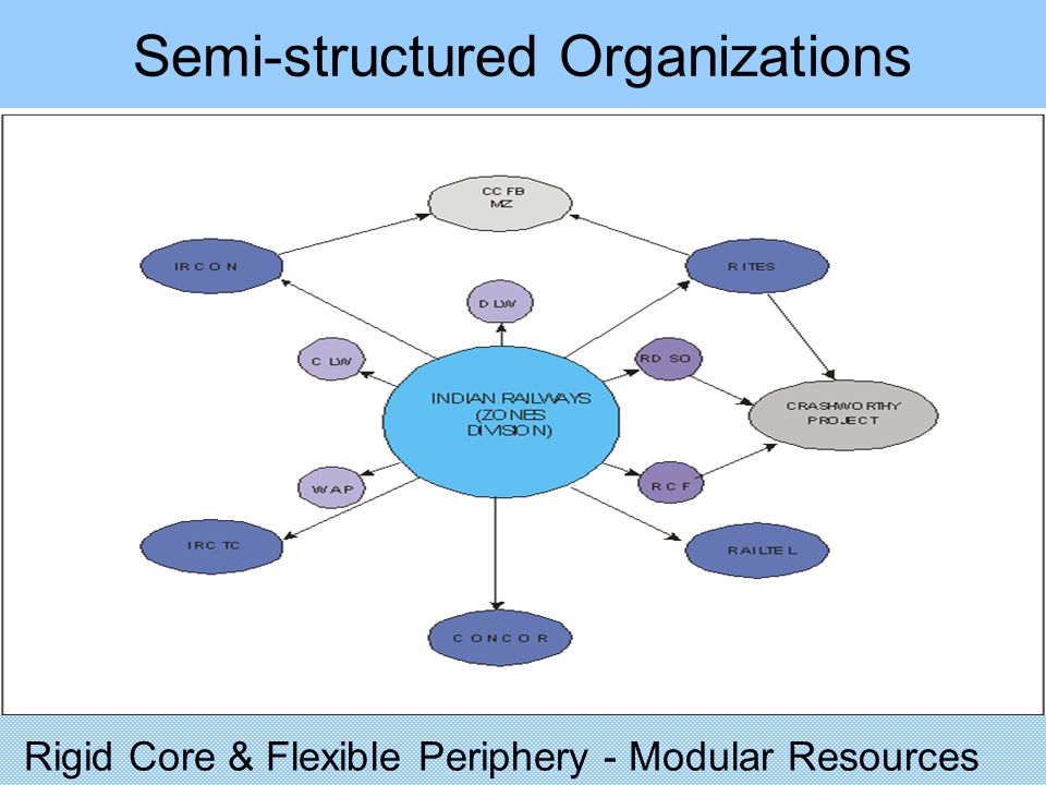 Semi-structured Organizations Rigid Core & Flexible Periphery - Modular Resources