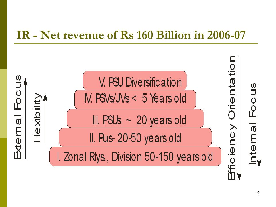 4 IR - Net revenue of Rs 160 Billion in 2006-07