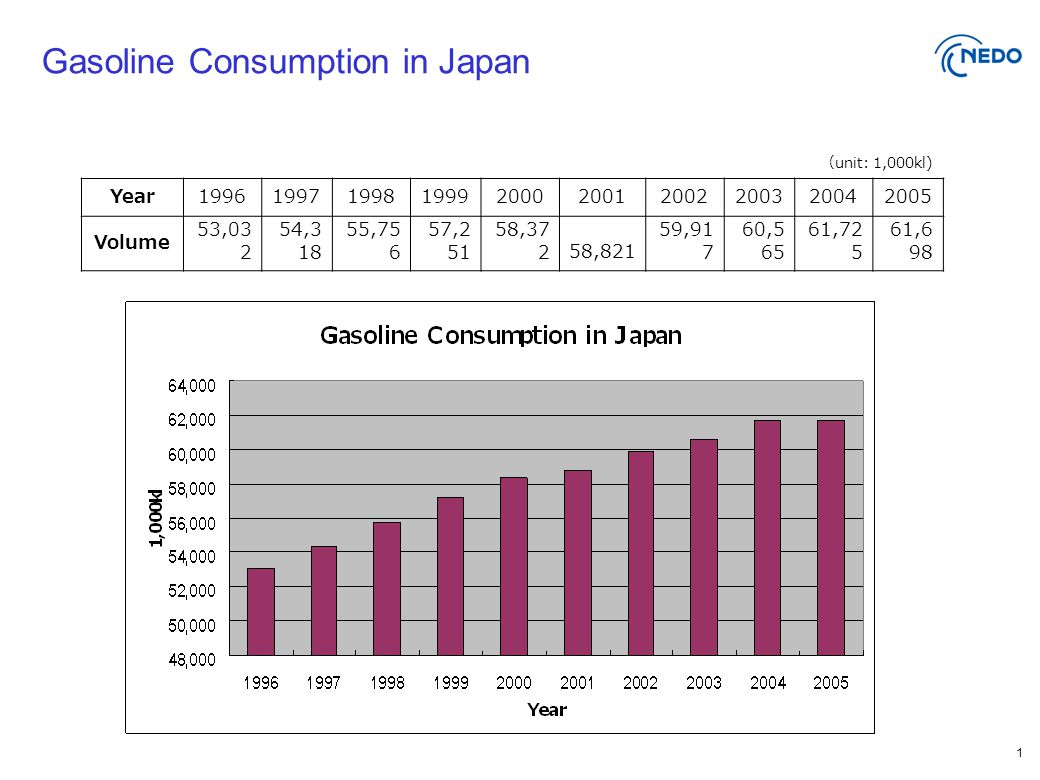 1 Gasoline Consumption in Japan ( unit: 1,000kl) Year1996199719981999200020012002200320042005 Volume 53,03 2 54,3 18 55,75 6 57,2 51 58,37 258,821 59,91 7 60,5 65 61,72 5 61,6 98