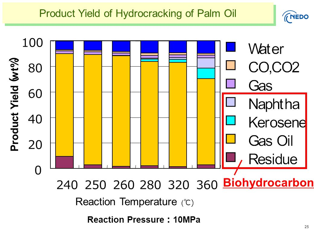 25 Product Yield of Hydrocracking of Palm Oil Reaction Pressure : 10MPa Biohydrocarbon 0 20 40 60 80 100 240250260280320360 Reaction Temperature ( ℃ ) Product Yield ( wt% )