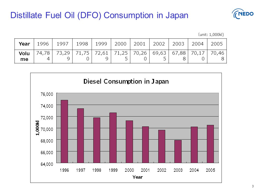 3 Distillate Fuel Oil (DFO) Consumption in Japan ( unit: 1,000kl) Year1996199719981999200020012002200320042005 Volu me 74,78 4 73,29 9 71,75 0 72,61 9 71,25 5 70,26 0 69,63 5 67,88 8 70,17 0 70,46 8