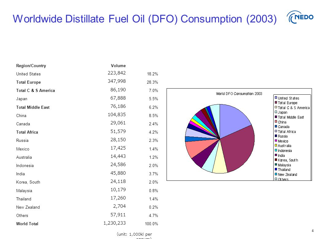 4 Worldwide Distillate Fuel Oil (DFO) Consumption (2003) Region/CountryVolume United States 223,842 18.2% Total Europe 347,998 28.3% Total C & S America 86,190 7.0% Japan 67,888 5.5% Total Middle East 76,186 6.2% China 104,835 8.5% Canada 29,061 2.4% Total Africa 51,579 4.2% Russia 28,150 2.3% Mexico 17,425 1.4% Australia 14,443 1.2% Indonesia 24,586 2.0% India 45,880 3.7% Korea, South 24,118 2.0% Malaysia 10,179 0.8% Thailand 17,260 1.4% New Zealand 2,704 0.2% Others 57,911 4.7% World Total 1,230,233 100.0% ( unit: 1,000kl per annum)