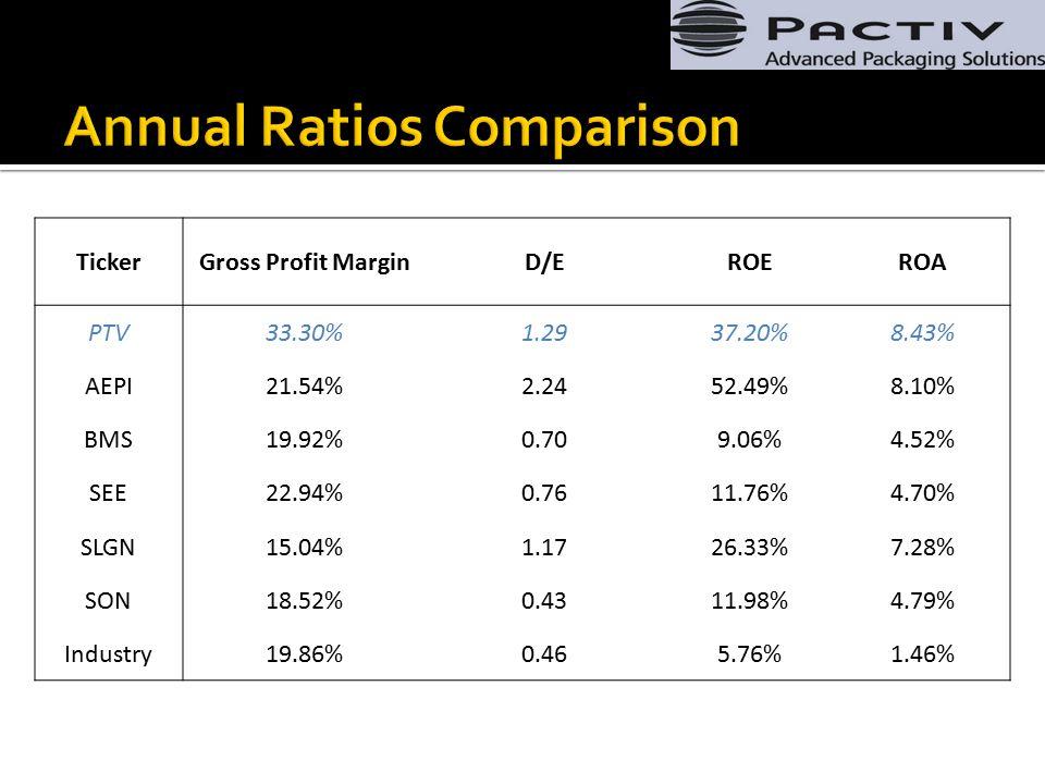 TickerGross Profit MarginD/EROEROA PTV33.30%1.2937.20%8.43% AEPI21.54%2.2452.49%8.10% BMS19.92%0.709.06%4.52% SEE22.94%0.7611.76%4.70% SLGN15.04%1.1726.33%7.28% SON18.52%0.4311.98%4.79% Industry19.86%0.465.76%1.46%