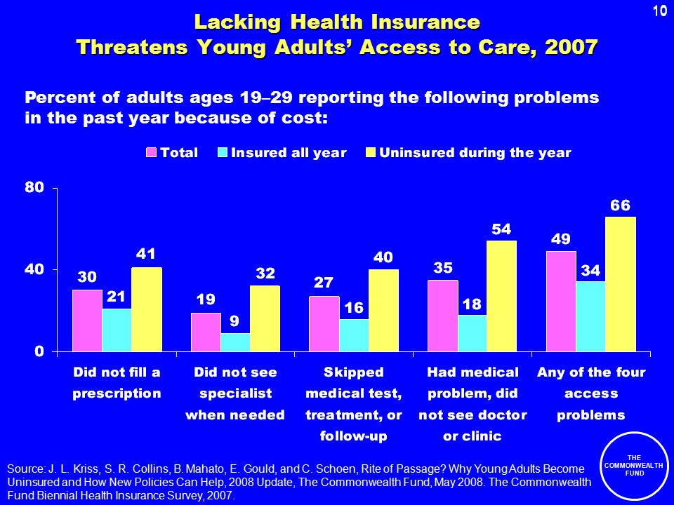 10 THE COMMONWEALTH FUND 10 Lacking Health Insurance Threatens Young Adults' Access to Care, 2007 Percent of adults ages 19–29 reporting the following problems in the past year because of cost: Source: J.