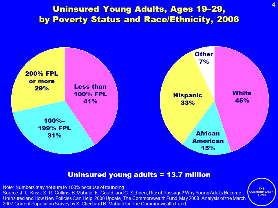 4 THE COMMONWEALTH FUND 4 Uninsured Young Adults, Ages 19–29, by Poverty Status and Race/Ethnicity, 2006 Less than 100% FPL 41% 100%– 199% FPL 31% 200