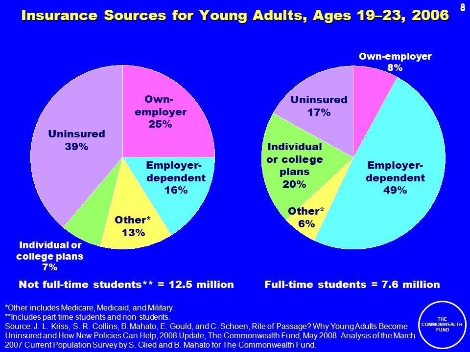 8 THE COMMONWEALTH FUND 8 Insurance Sources for Young Adults, Ages 19–23, 2006 *Other includes Medicare, Medicaid, and Military.
