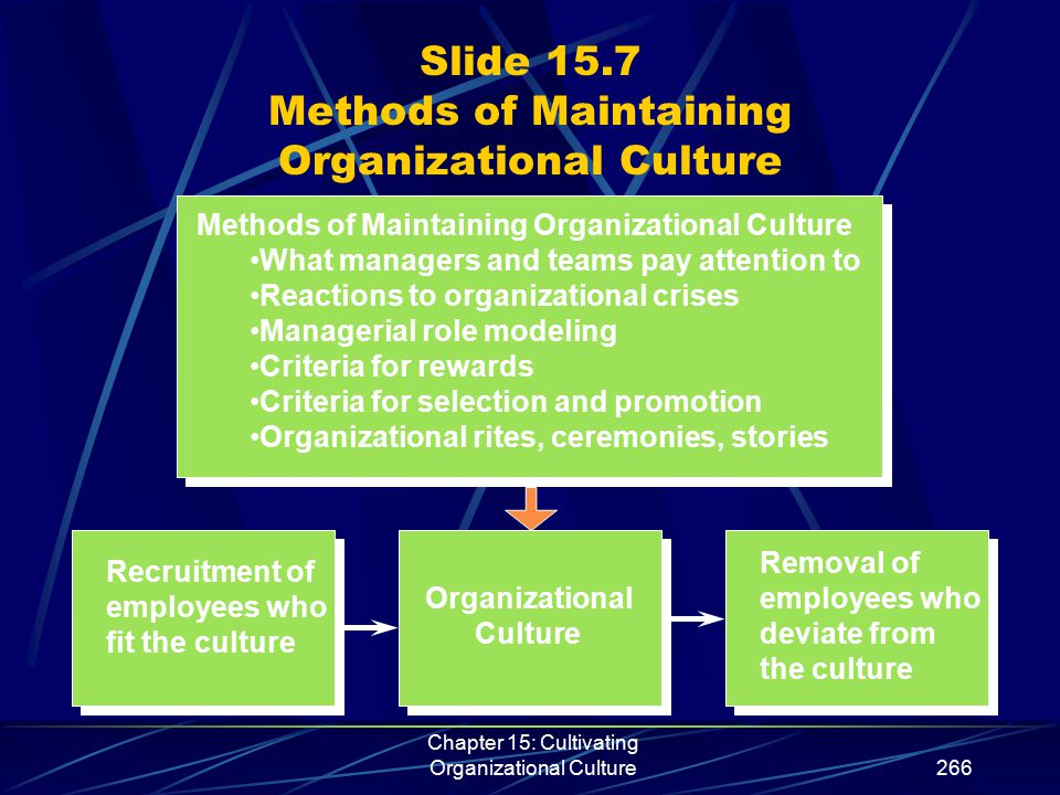 Chapter 15: Cultivating Organizational Culture266 Slide 15.7 Methods of Maintaining Organizational Culture Recruitment of employees who fit the cultur