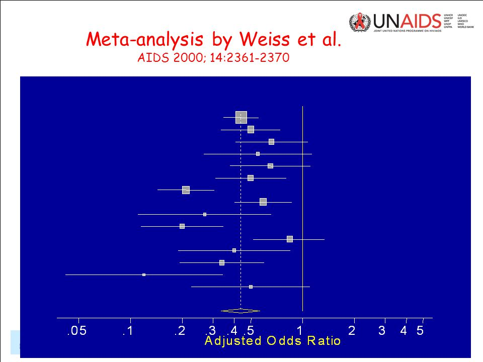 Hankins UNAIDS Geneva, Dec 5, 2006 Evidence on male circumcision and HIV prevention Strategies and Approaches for Male Circumcision Programming Meta-analysis by Weiss et al.