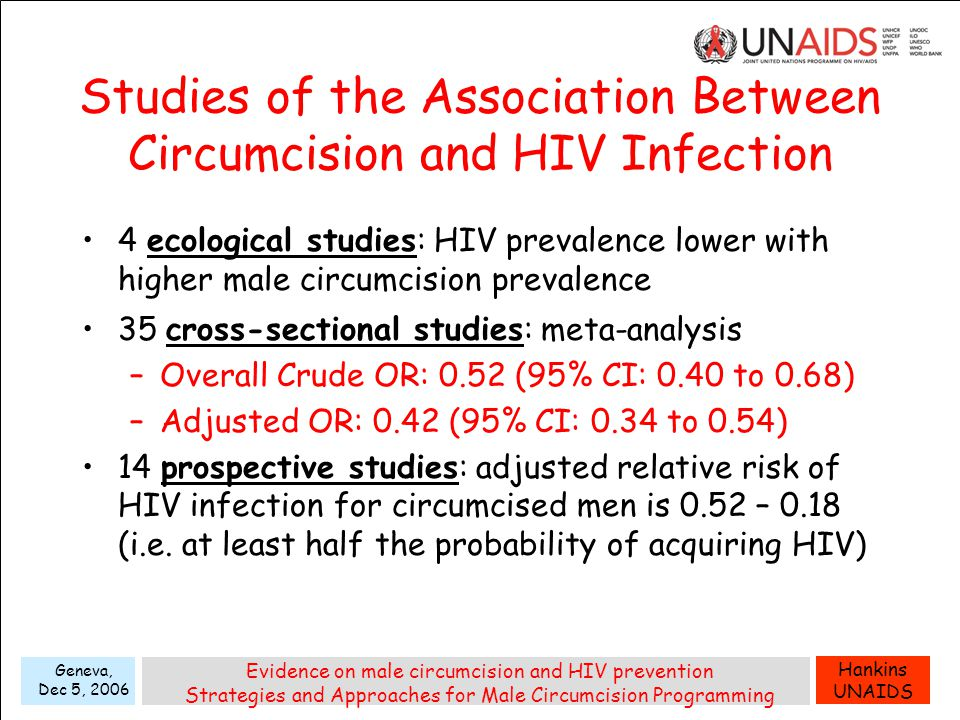 Hankins UNAIDS Geneva, Dec 5, 2006 Evidence on male circumcision and HIV prevention Strategies and Approaches for Male Circumcision Programming Studies of the Association Between Circumcision and HIV Infection 4 ecological studies: HIV prevalence lower with higher male circumcision prevalence 35 cross-sectional studies: meta-analysis –Overall Crude OR: 0.52 (95% CI: 0.40 to 0.68) –Adjusted OR: 0.42 (95% CI: 0.34 to 0.54) 14 prospective studies: adjusted relative risk of HIV infection for circumcised men is 0.52 – 0.18 (i.e.