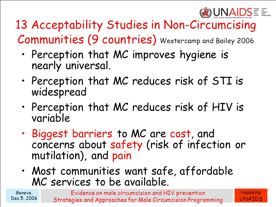 Hankins UNAIDS Geneva, Dec 5, 2006 Evidence on male circumcision and HIV prevention Strategies and Approaches for Male Circumcision Programming 13 Acceptability Studies in Non-Circumcising Communities (9 countries) Westercamp and Bailey 2006 Perception that MC improves hygiene is nearly universal.